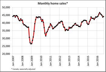 Canadian home sales edge up in September