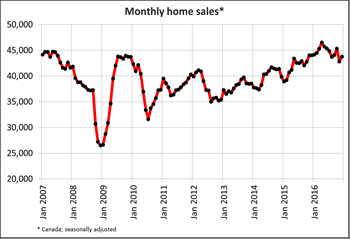 Canadian home sales up from November to December