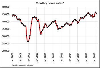 Canadian home sales drop in April