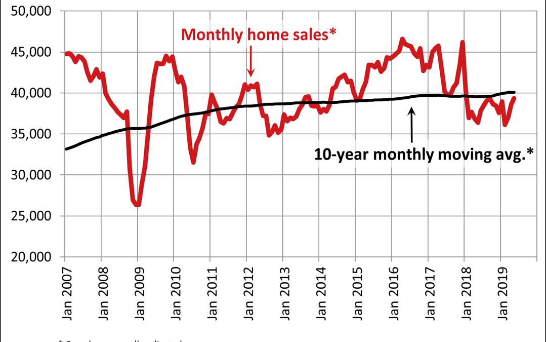 Canadian home sales rise again in May 2019