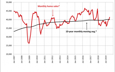 Canadian home sales edge higher in August